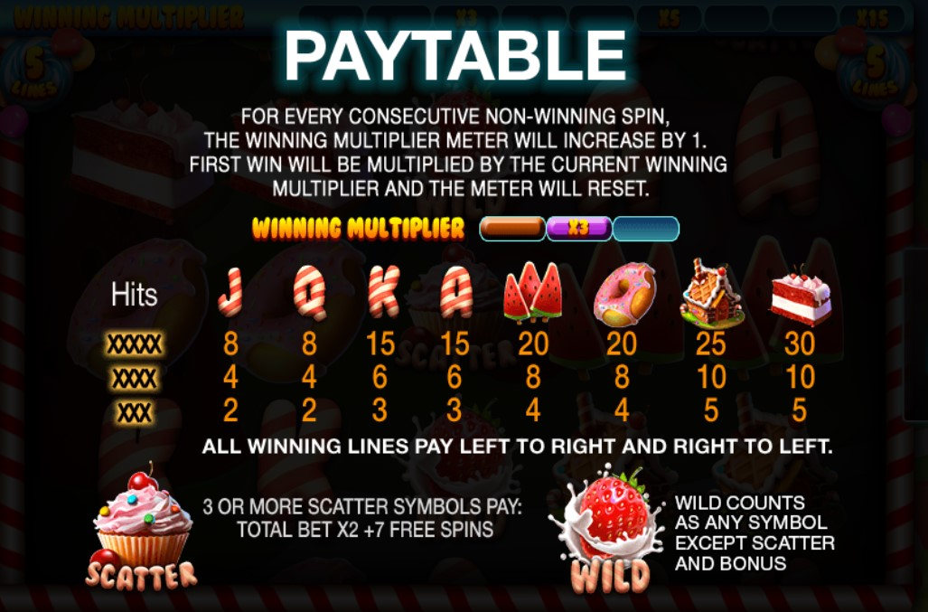 Slot games paytables.